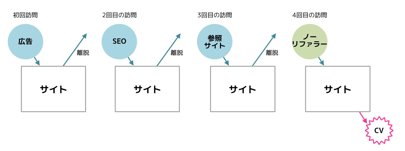 経路の数解説