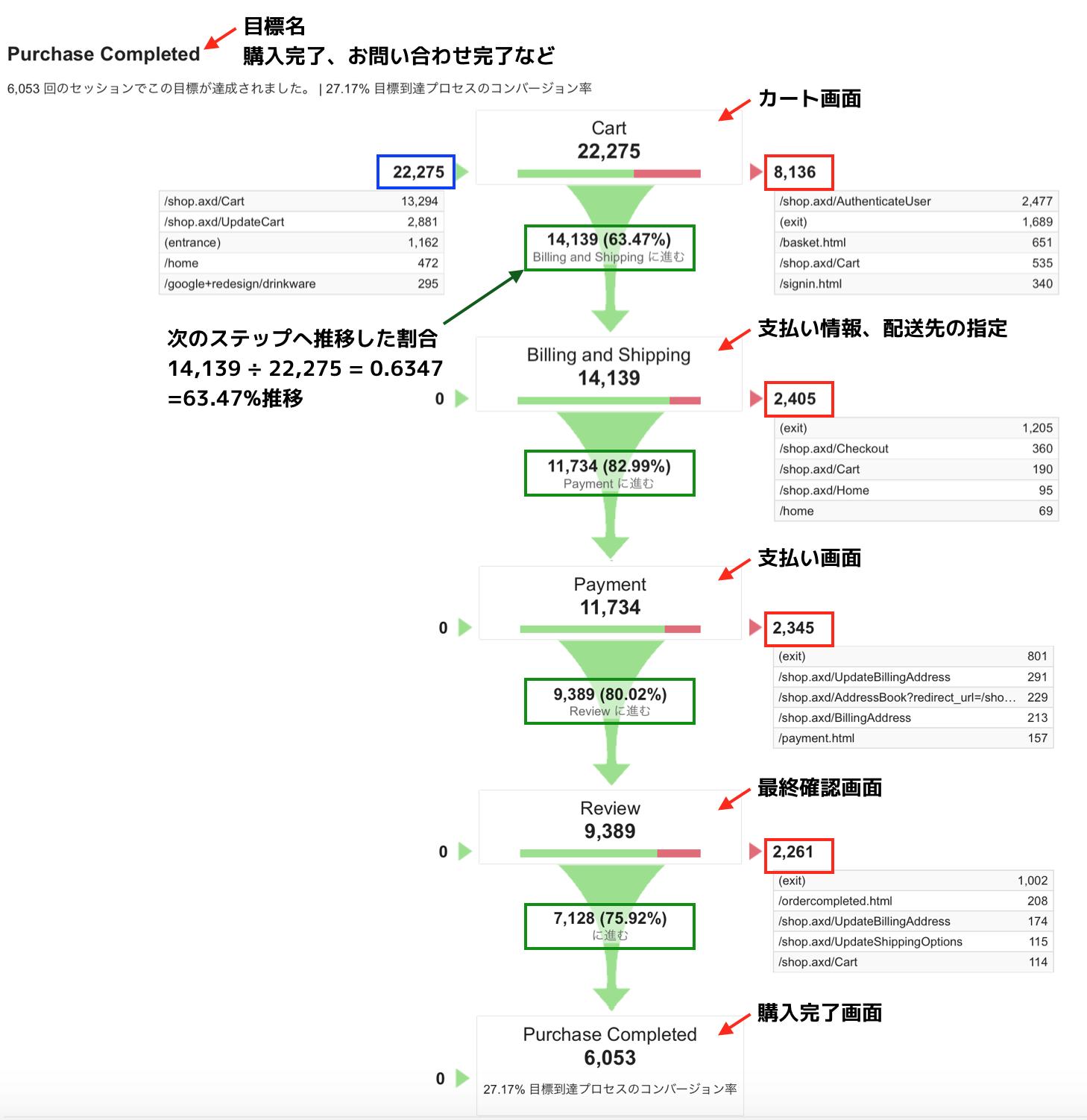 Googleアナリティクスの目標到達プロセスレポート