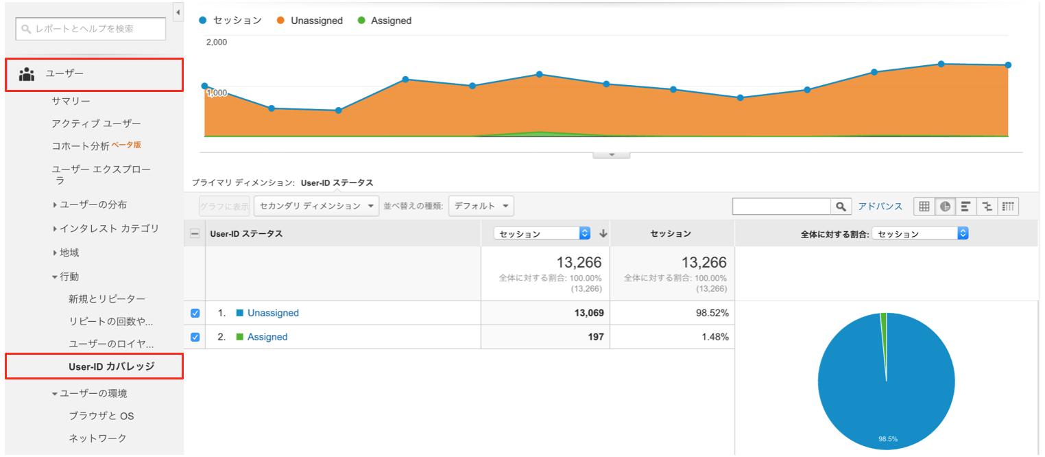 GoogleアナリティクスのUser-IDカバレッジレポート