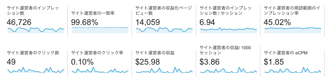 サイト運営者の指標一覧
