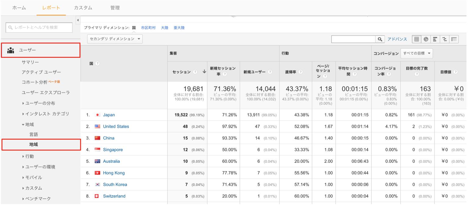 Googleアナリティクスの国別地域レポート