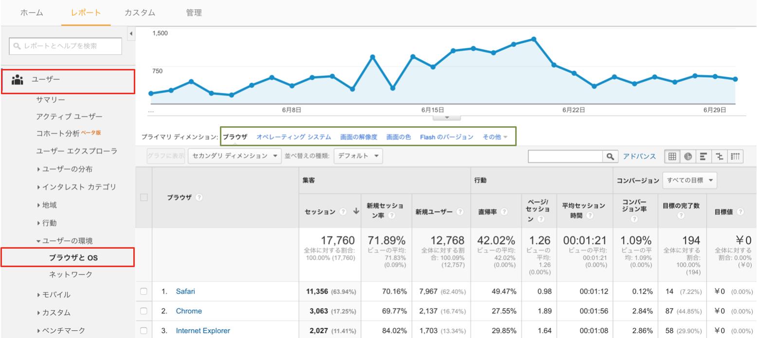GoogleアナリティクスのブラウザとOSレポート
