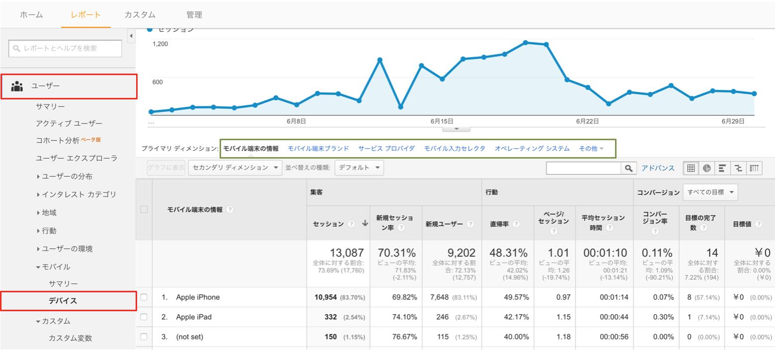 Googleアナリティクスのモバイルデバイスレポート