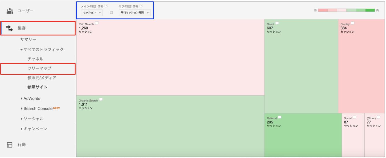 Googleアナリティクスのツリーマップ