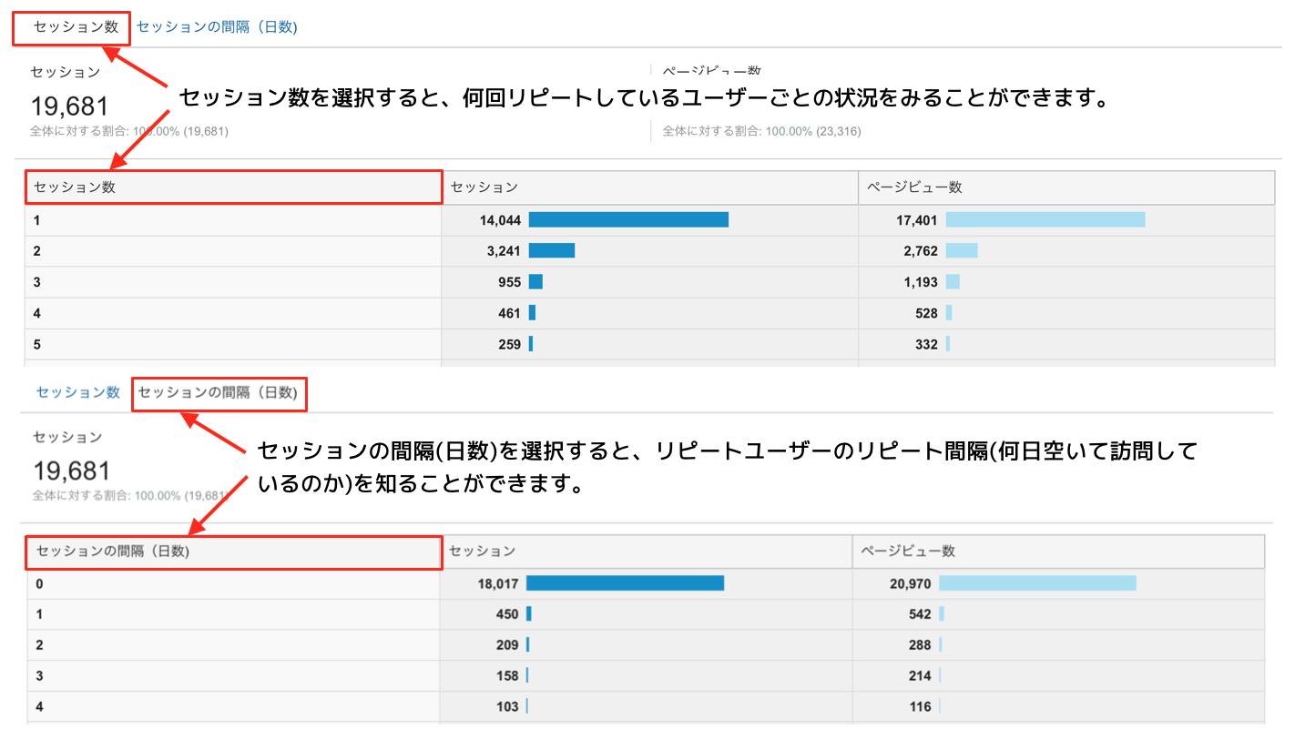 Googleアナリティクスのリピートの回数や間隔レポート