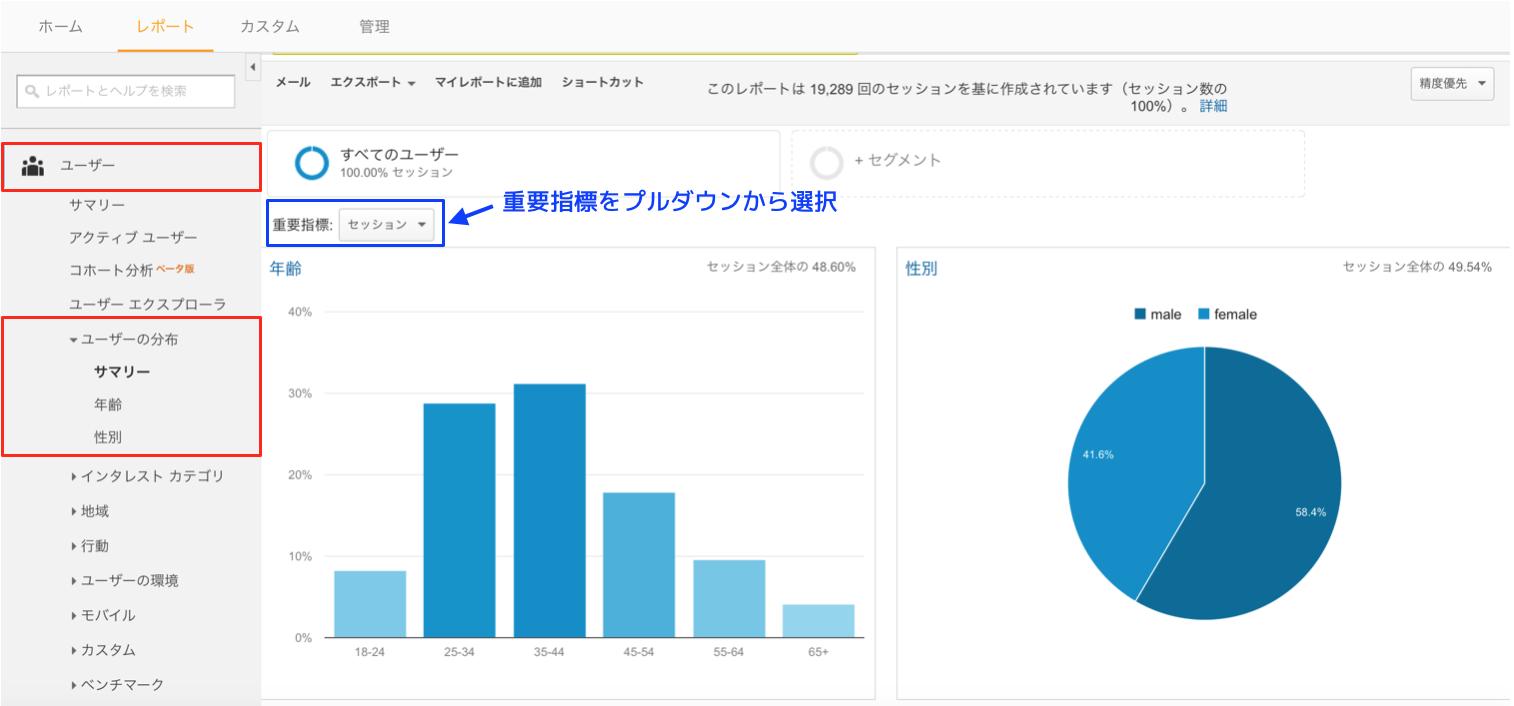 Googleアナリティクスのユーザー分布(年齢と性別)