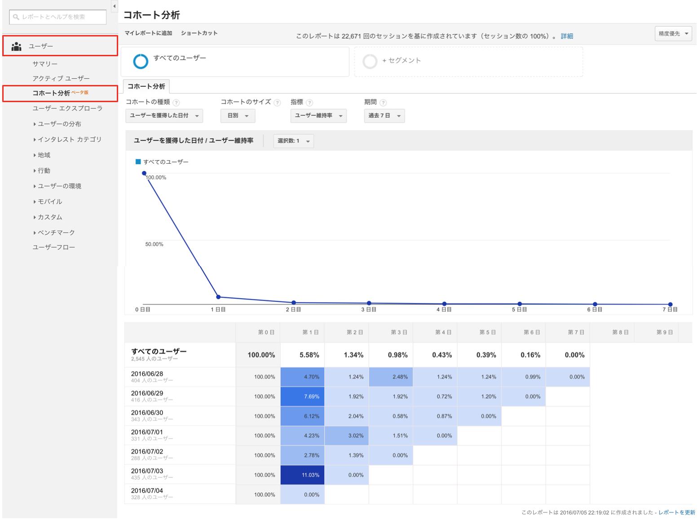 Googleアナリティクスのコホート分析