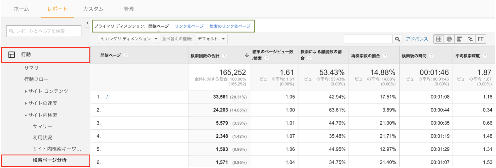 Googleアナリティクスの検索ページ分析レポート