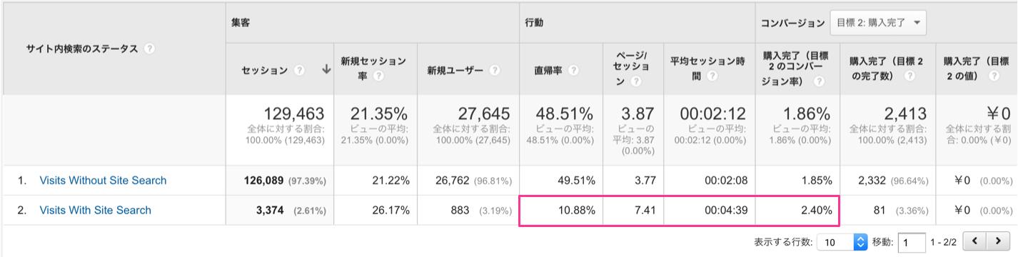 サイト内検索利用者と非利用者の比較