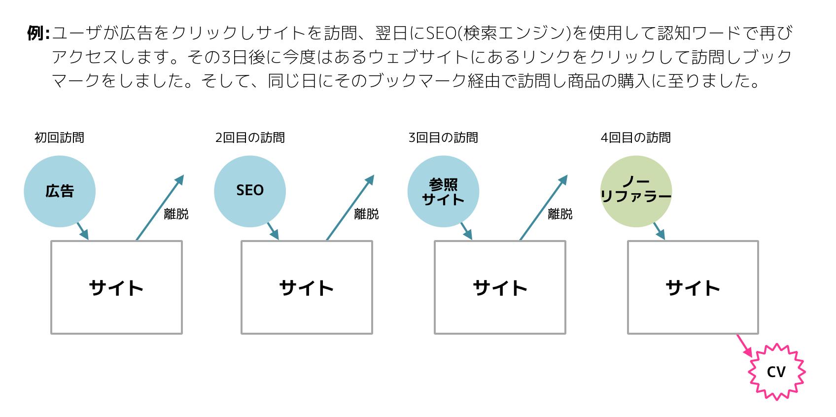 アトリビューションモデル比較ツール解説