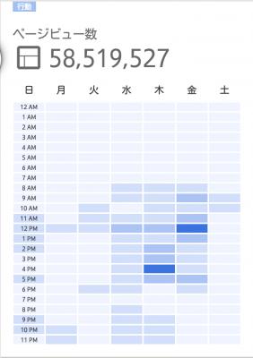 Googleアナリティクスアプリの時間×曜日レポート