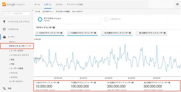 Googleアナリティクスのアクティブユーザーレポート画面